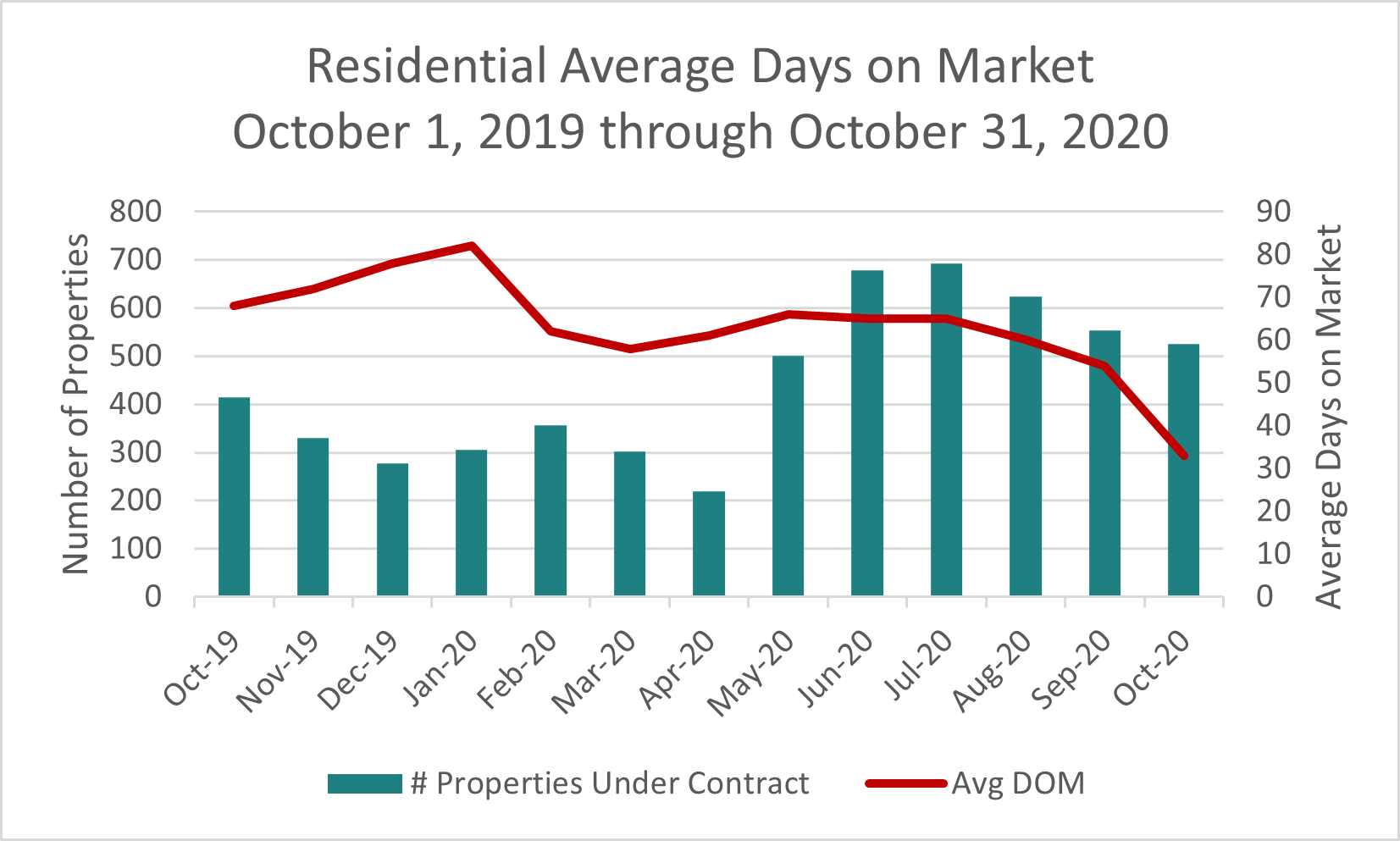 Sonoma County residential days on market October 2020