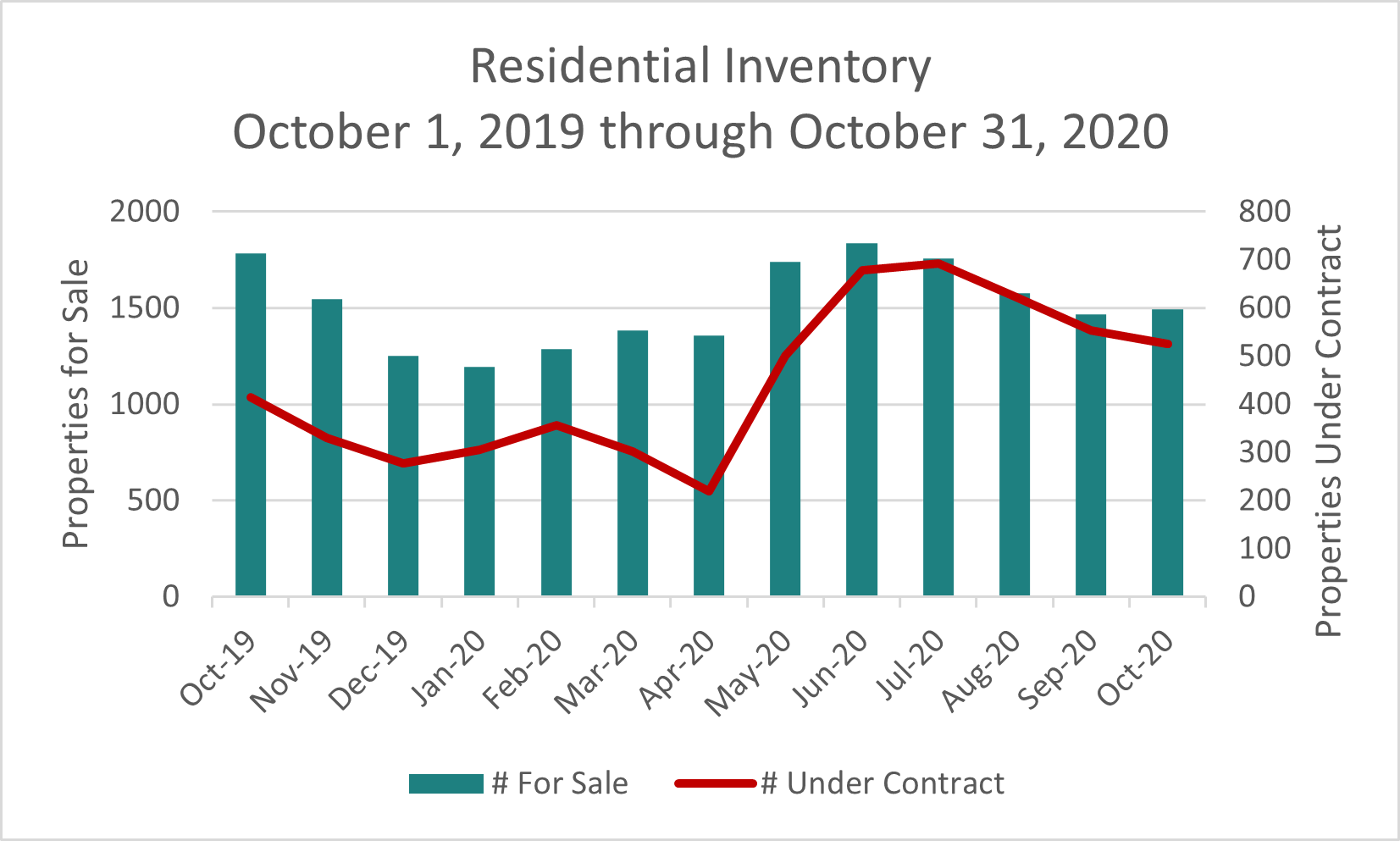Sonoma County Residential Inventory October 2020