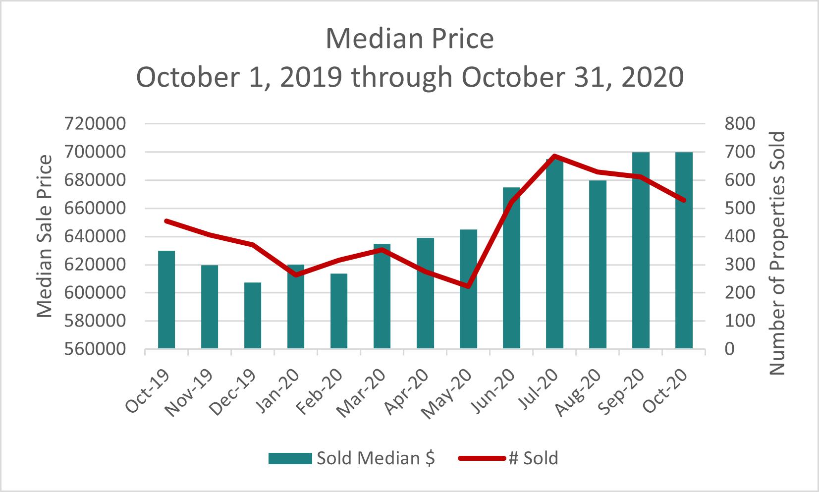 Sonoma County Sold Median Price October 2020
