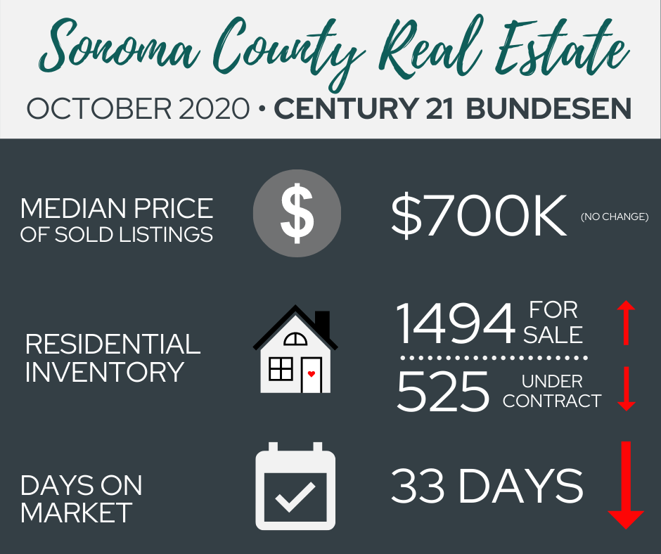 Sonoma County Real Estate October 2020